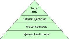 Kjennskapspyramiden er en kommunikasjonsmodell som måler kjennskapen til en virksomhet, merke eller produkt.