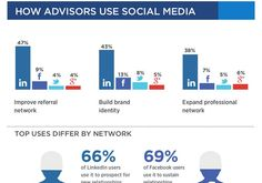 How Financial Advisors Use Social Media http://ht.ly/rBpK5  pic.twitter.com/bAgunuyt5J