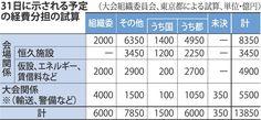<五輪費用分担>大筋合意へ 「自治体分」350億円先送り(毎日新聞) - Yahoo!ニュース