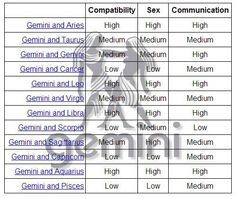 Gemini sex sign compatibility