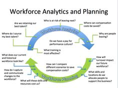This infographic poses important questions to ask when performing workforce analytics. Then those questions cycle to questions posed for workforce planning. Then the process continues. Workforce Management, Hr Management, Change Management, Resource Management, Talent Management, Business Management, 6 Sigma, School Leadership, Change Leadership