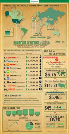 According to the top 10 chart infographic from Billshrink, companies ranking on the top are companies from oil & gas industries such as Exxon Mobil, S