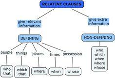 relative clauses | EdRLS
