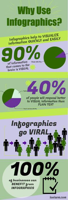 Why Use Infographics? Check out this #infographic made with @Piktochart free version! http://louisem.com/1643/why-use-infographics-infographic