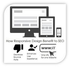 Learn how #responsivedesign can benefit your #eCommerce business