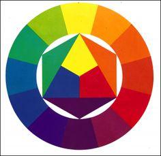 Itten 12 part color circle