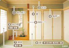 「伝統的」1.落し掛け 2.天井 3.壁 4.長押※1 5.床の間(地板・床框※2) 6.床柱※3 7.建具(障子・襖) 8.畳(形(正方形・長方形)・縁) Modern Japanese Interior, Japanese Modern, Japan Room, Tatami Room, Japan Interior, Japanese Style House, Washitsu, Japanese Architecture, House Roof