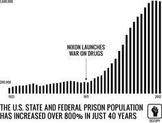 War on Drugs: How Private Prisons are Using the Drug War to Generate More Inmates: CCA is just one of many private prison companies operation in the county. All over America states are increasingly relying on private prisons to do their dirty work, turning a flawed and corrupt system of justice into an even worse form of punishment based upon profit and expediency.