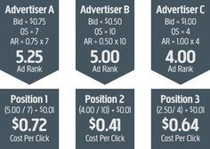 Calculating Ad Rank and cost of your Google Adwords based on Quality Score Scores, Ads, Google