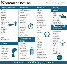 Noncount Nouns