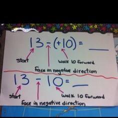 Add, subtract negative numbers poster--could make this into a physical activity--number line on the floor maybe Negative Integers, Math Classroom, Maths, Classroom Ideas, Integer Number Line, Positive Numbers, 7th Grade Math, Math Help