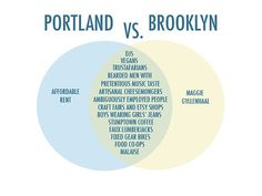 That's right, the only thing we don't have is Maggie Gyllenhaal and the only thing Brooklyn doesn't have is AFFORDABLE RENT!!! Baaaammm...we gotcha.  Shakes + Speares || Crafted in the Pacific Northwest || Hand-Crafted Products || www.shakesandspeares.com www.shakesandspeares.etsy.com (original post) Portland vs Brooklyn