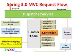 Dinesh on Java: Spring MVC Interceptor with Example