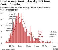 Coronavirus: The London hospital hit by a 'tidal wave' of patients - BBC News Bbc London, West London, North West University, London Boroughs, Image Caption, Northern Italy, Public Health, Bbc News, London England