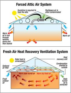 The EZ Breathe system improves indoor air quality and eliminates conditions for allergens to grow. The system ventilates by drawing moist, ...