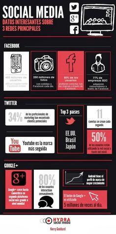 Social Media, Datos interesantes sobvre 3 redes principales [Hydra social Media, Kerry Goddard]