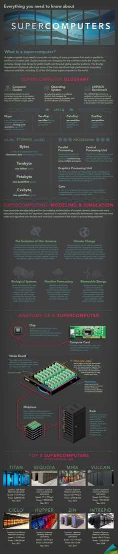 Everything You Need to Know about #Supercomputers // #Infographic by Sarah Gerrity, Energy Department.
