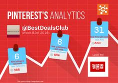 This Pinterest weekly report for BestDealsClub was generated by #Snapchum. Snapchum helps you find recent Pinterest followers, unfollowers and schedule Pins. Find out who doesnot follow you back and unfollow them.
