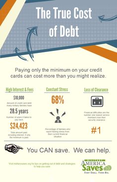 The True Cost of Debt - MilitaryAvenue.com