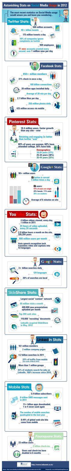 Les statiques des réseaux sociaux en 2012 : Twitter, Facebook, Pinterest, Google+ et LinkedIn.