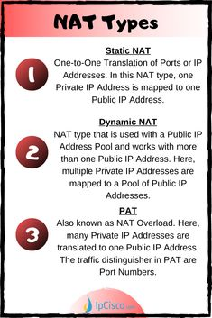 NAT Types, Types of NAT (Network Address Translator) - Static NAT - Dynamic NAT - NAT Overload (PAT) network engineer, network engineering, ccna study guides, ccna routing and switching, ccna cheat sheet   #ccna #nat #cheatsheet #networkengineer #networkengineeing #ccnp #ccie #networkadministrator The Computer, Computer Technology, Computer Science, Ccna Study Guides, Frame Relay, Routing And Switching, Cisco Systems, Network Engineer, General Knowledge Facts