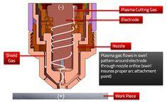 How Plasma Works - Step 1