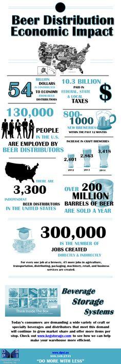 Infographic on Economic Impact of Beer Distribution