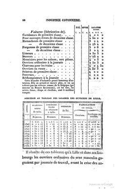 Tableau de l'état physique et moral des ouvriers employés dans les ... - Louis René Villermé - Google Libri