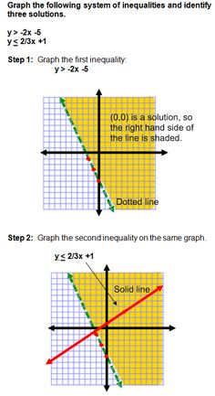 Tutorial - Graphing of Systems of Linear Inequalities including practice problems.