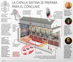 La Capilla sixtina se prepara para el Cónclave | El Economista