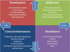 Disc Personality Types - Yahoo Image Search Results