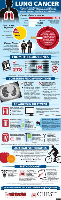 New Lung Cancer Guidelines from ACCP (infographic)
