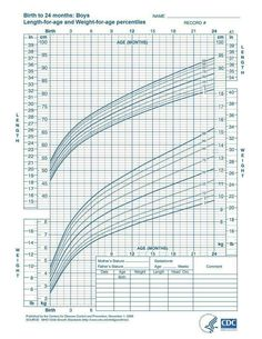 Height Weight Chart Boys, Baby Weight Gain Chart, Weight Charts, Height And Weight, Baby Boy Growth Chart, Toddler Growth Chart, Baby Growth, Growth Charts, Formula Fed Babies