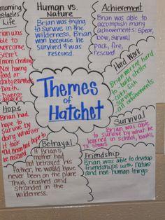 themes essays