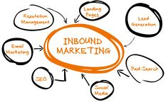 Inbound Marketing Look this is an excellent Marketing idea! Take a look at this Advertising suggestion! Need an advertising and marketing concept? This is good advertising and marketing essentials, pointers as well as tools. Inbound Marketing, Marketing Logo, Marketing Automation, Marketing Plan, Business Marketing, Marketing Strategies, Marketing Quotes, Internet Marketing Company, Online Marketing