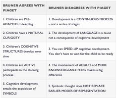 Bruner vs Piaget (Obviously there are similarities between Piaget and Bruner, but an important difference is that Bruner's modes are not related in terms of which presuppose the one that precedes it)  http://www.simplypsychology.org/bruner.html