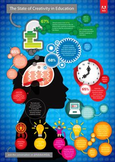 State of Creativity in Education