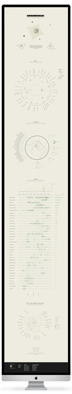 Subdued Colors   Historical Figure   Infographic: Galileo followers by Sara Piccolomini, via Behance #infographics