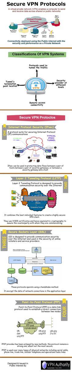 Secure VPN Protocols