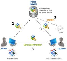 How pando works File Folder, Filing, It Works, Organization, Switzerland, Day, Internet, Group, Getting Organized