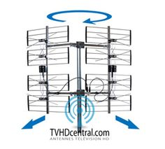 Orienter votre antenne extérieur de télé vers les antennes de diffusion HD. Carte pour localiser les antennes de diffusion HD. Diffusion, Television Antenna