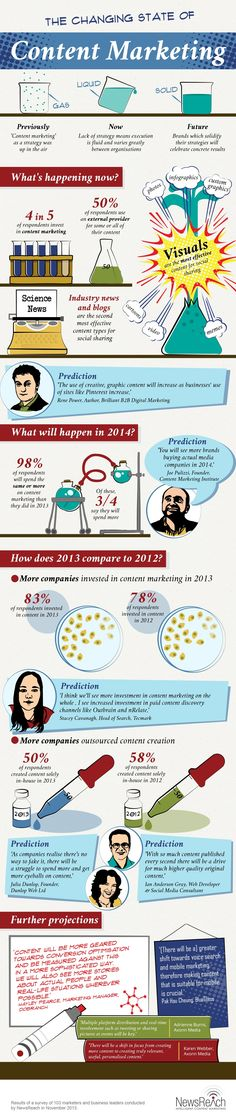 Infographic results from the annual NewsReach survey into the changing state of content marketing and what to expect in 2014.