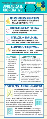 Recopilatorio de técnicas cooperativas para el aula -Orientacion Andujar Cooperative Learning Strategies, Teaching Methodology, Teaching Resources, Education English, Kids Education, Formative Assessment, Flipped Classroom, Instructional Design, History Teachers
