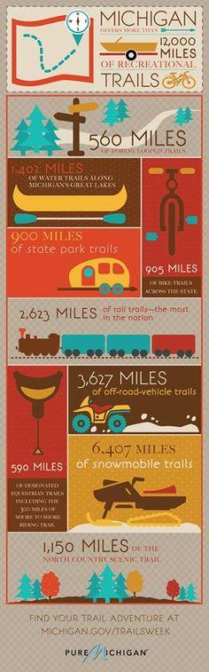 Trails in Michigan