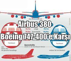 Merhabalar Havacılık Meraklıları.  Airbus 380 & Boeing 747 karşılaştırması.  Havacılık dünyasının iki büyük dev yolcu uçaklarından olan Airbus 380 ve Boeing 747-400 tipi uçakların grafik üzerinde sayısal olarak bazı özelliklerinin karşılaştırmalarını paylaşıyorum. Uzunluk, kanat açıklığı, taşıyabildiği yolcu …