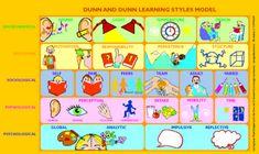 Leerstijlen volgens Dunn en Dunn