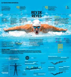 Michael Phelps #infografia