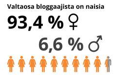 Millainen on bloggaajan muotokuva? Viestintätoimisto Deskin kyselytutkimus Company Logo, Tech Companies, Drop, Logos, Logo