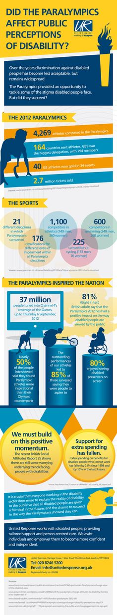 Public perception of disability is seen in a positive light in this poll about the Paralympics. In fact, half of respondents felt more inspired by the Paralympics than the Olympics, and enjoyed seeing disabled presenters on screen. Lap Band Surgery, Sales Prospecting, Weights For Women, Weight Loss Surgery, Gestational Diabetes, High Blood Pressure, Special Needs, Disability, Perception