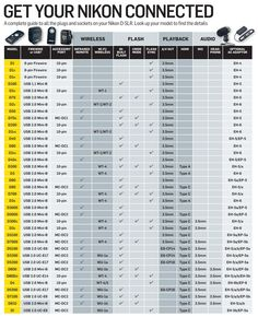 In this complete guide to your camera's sockets and connectors we'll show you how and where to connect your Nikon accessories to your DSLR. Dslr Photography Tips, Photography Cheat Sheets, Hobby Photography, Photography Lessons, Beach Photography, Nikon Digital Camera, Camera Nikon, Photography Accessories, Camera Hacks